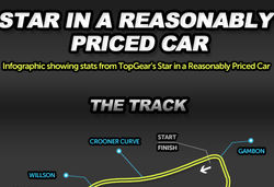 Top gear infographic pre