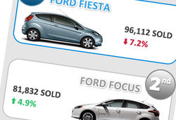 Best selling cars small version